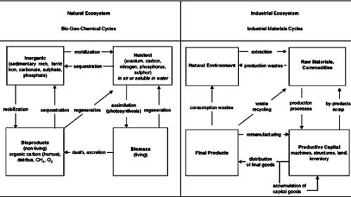 Ecologia industrial em van BERKEL